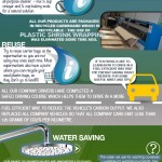 Climate Week 2013 Infograph